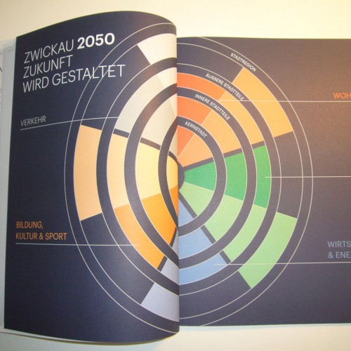 Gemeinsam Zukunft gestalten – Zwickau 2050